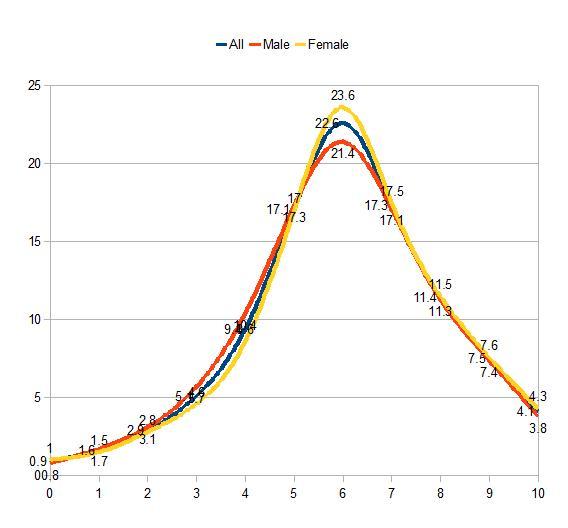 all male female wordsum demographic  chart