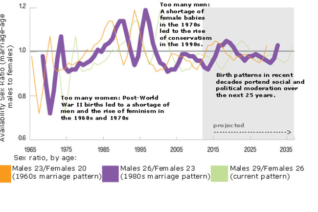 ups and downs of americas sex ratio