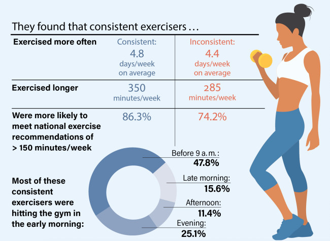 Exercise-Infographic
