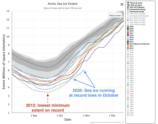 Arctic Sea Ice Extent Comparison