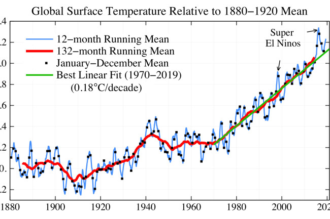 Earth's surface temperature has risen dramatically since the end of the industrial revolution in the late 1880s.