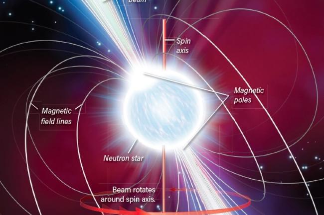 Pulsar diagram