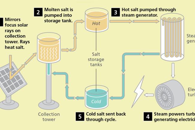 molten-salt-storage.jpg