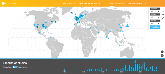 Global Autism Prevalence - Spectrum