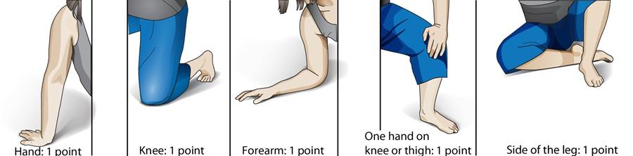 scoring-for-sit-test