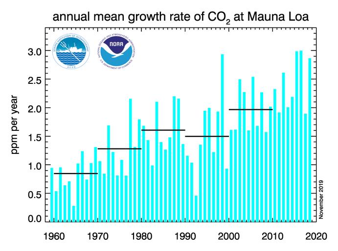 Tasa de crecimiento medio anual en dióxido de carbono atmosférico