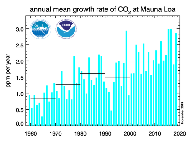 Annual Mean Growth Rate in Atmospheric Carbon Dioxide
