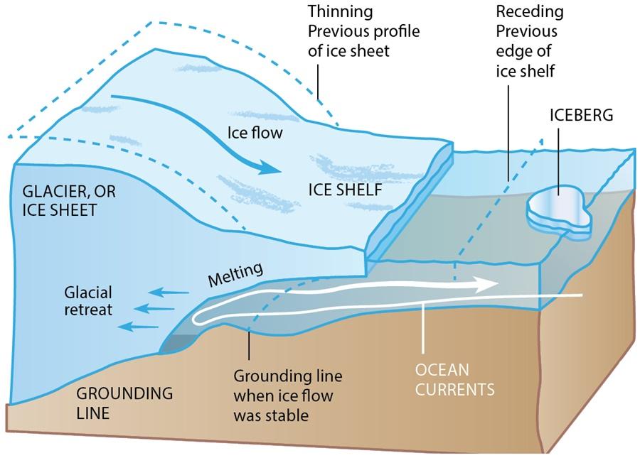 Glacier infograph - Jay Smith