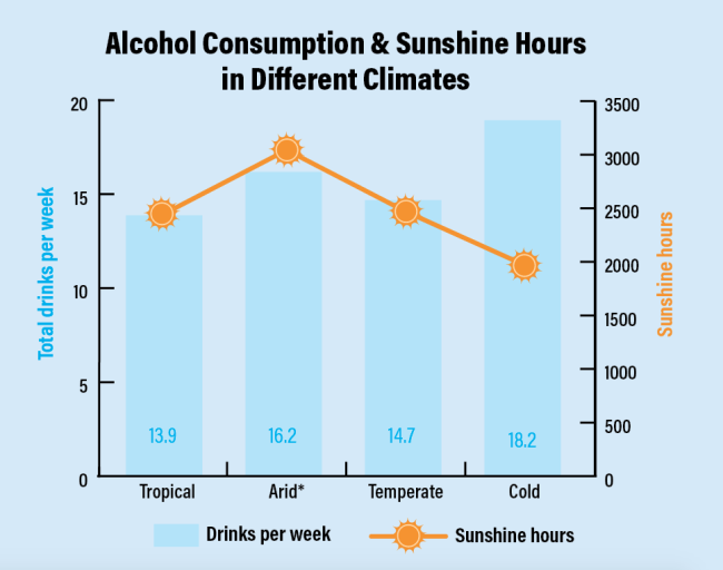 Alcohol vs Sunlight - Discover/Hepatology