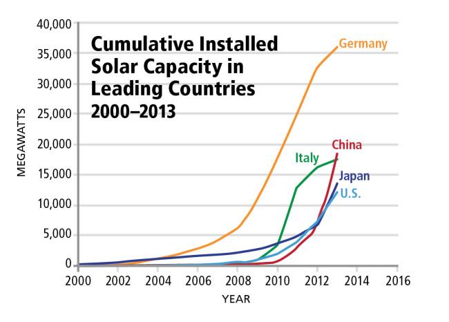 solar-capacity-chart.jpg