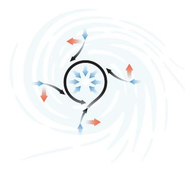 DSC-HR0719 02 Coriolis Effect Diagram