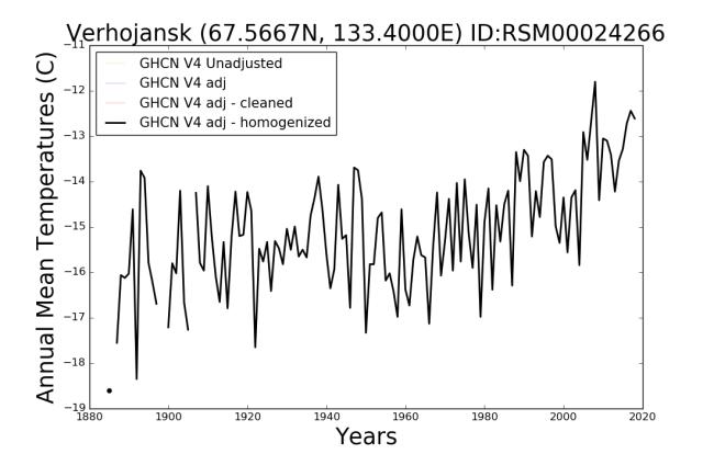 Siberia Temperature over time - NASA