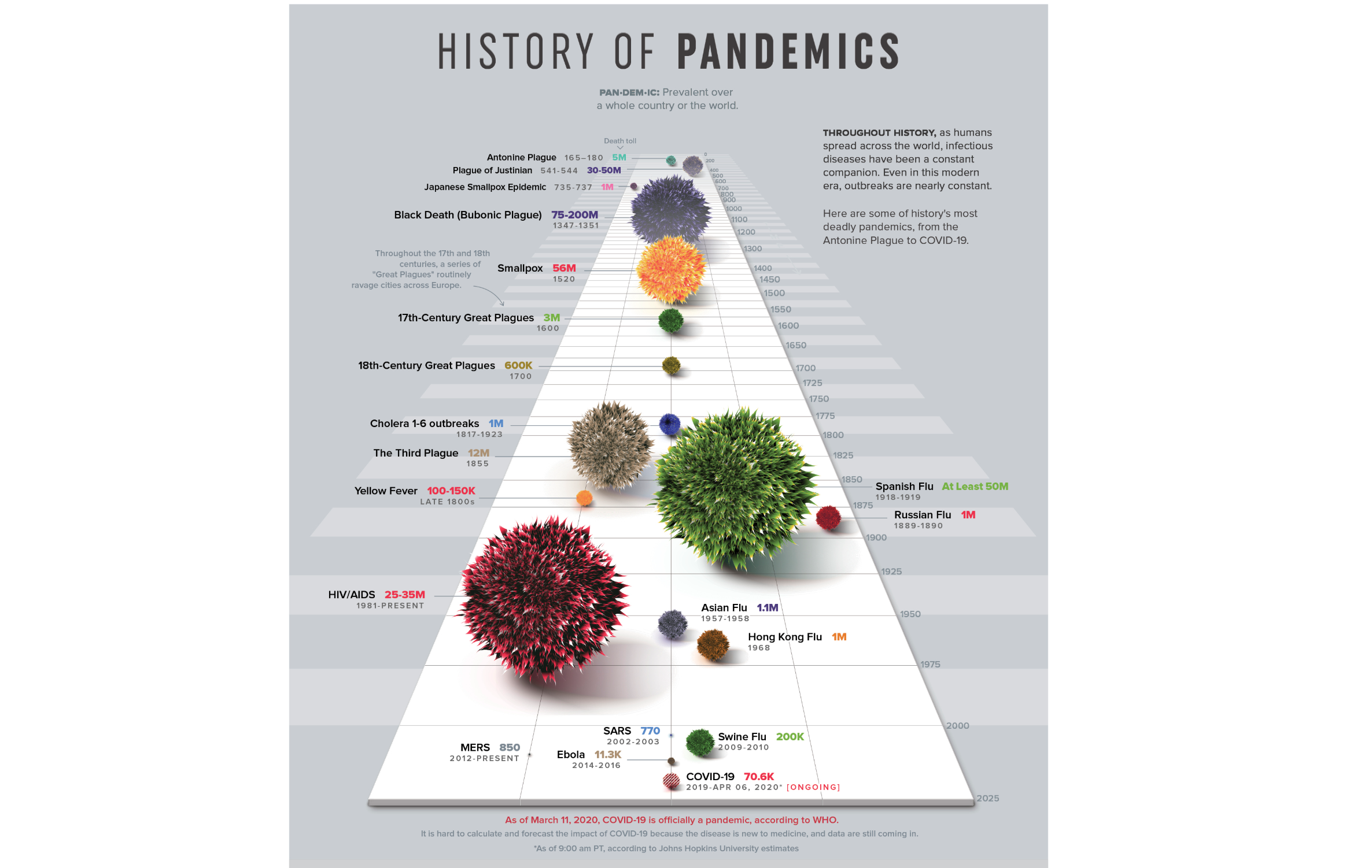 History's Most Deadly Pandemics, From the Antonine Plague to COVID-19