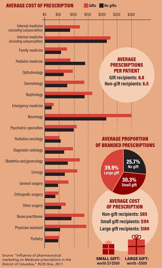 pharma-chart