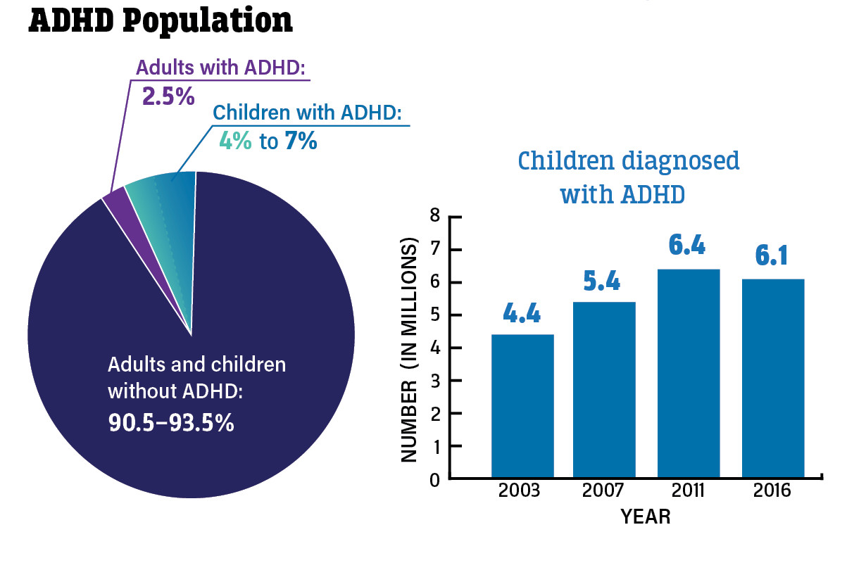ADHD Infographic 2