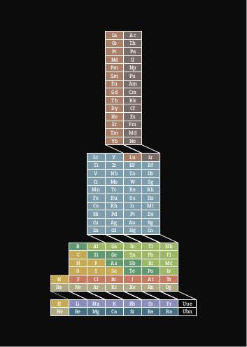 DSC-PT0719 05 periodic table alternative