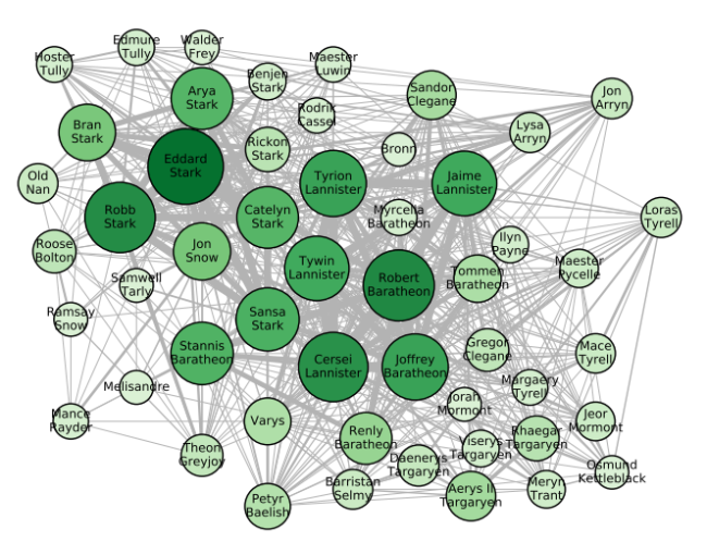 The social network from A Song of Ice and Fire (Source: arxiv.org/abs/2012.01783)