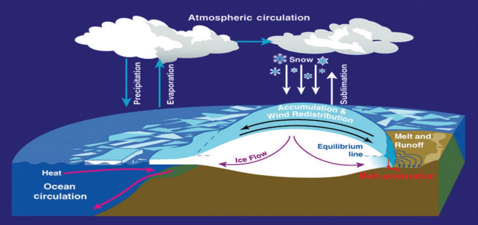 (Credit: Zwally et al., Journal of Glaciology, Volume 61, Number 230, December 2015, pp. 1019-1036(18))