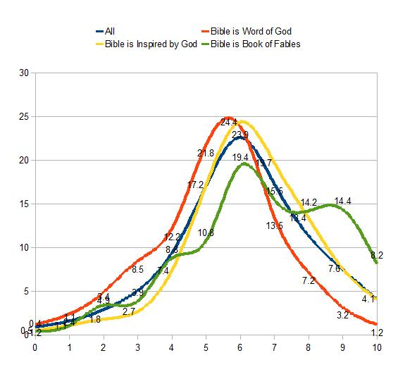 all, bible is inspired by god, bible is word of god, bible is book of fables wordsum demographic  chart