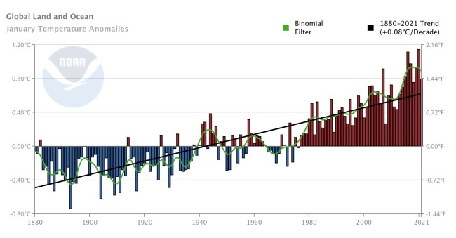 January Global Temperature Anomalies