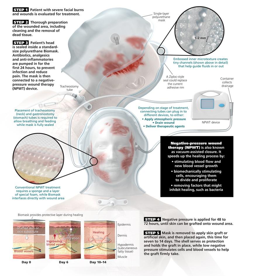 bio-mask-inforgraphic