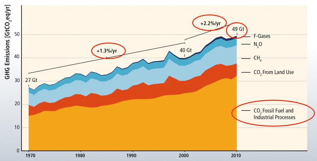 Carbon-emissions-growth-1024x521.jpg