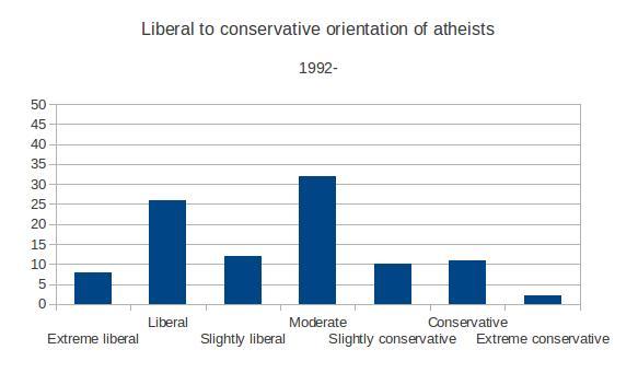 Atheist conservatives1