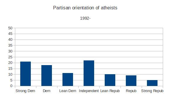 Atheist conservatives2