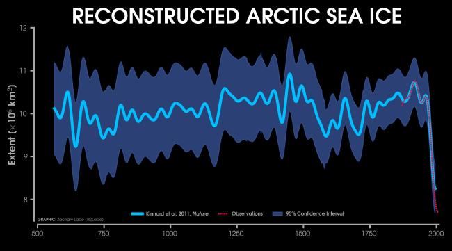 Arctic Sea Ice Over 1,450 Years
