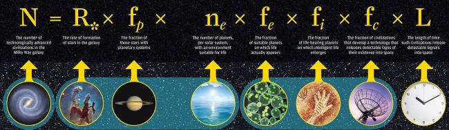 The Drake Equation is a formula for estimating the number of detectable alien civilizations. But even more, it's a handy catalogue of our ignorance about the origin of life and the nature of intelligence. (Credit: University of Rochester)