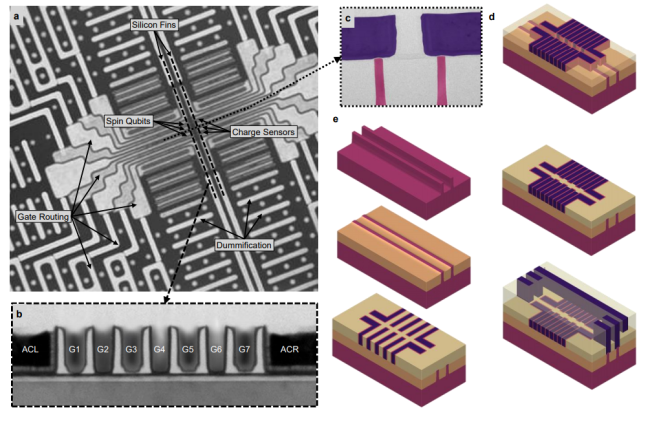 Quantum dot circuitry on a silicon chip (Credit: arxiv.org/abs/2101.12650)