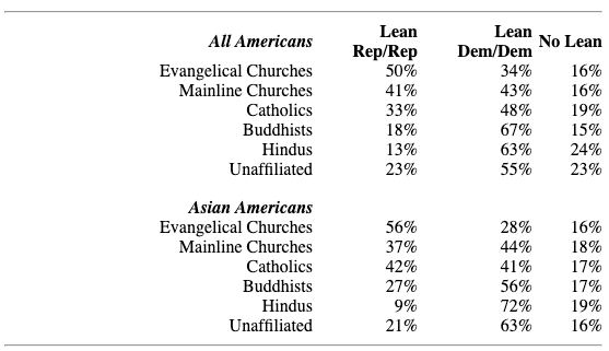 Asian Americans lean based on religion