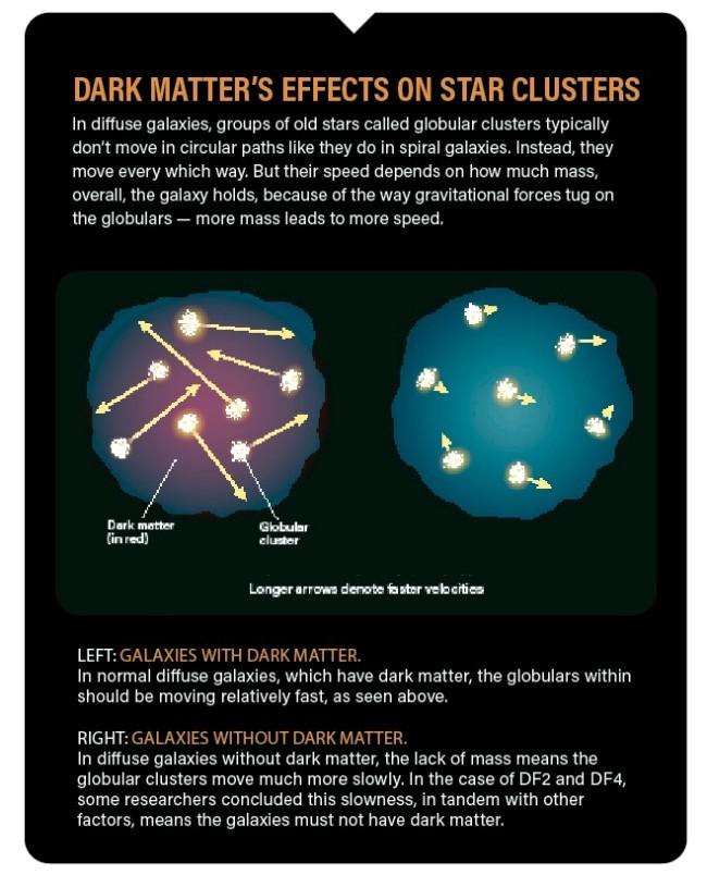 dark matter star clusters
