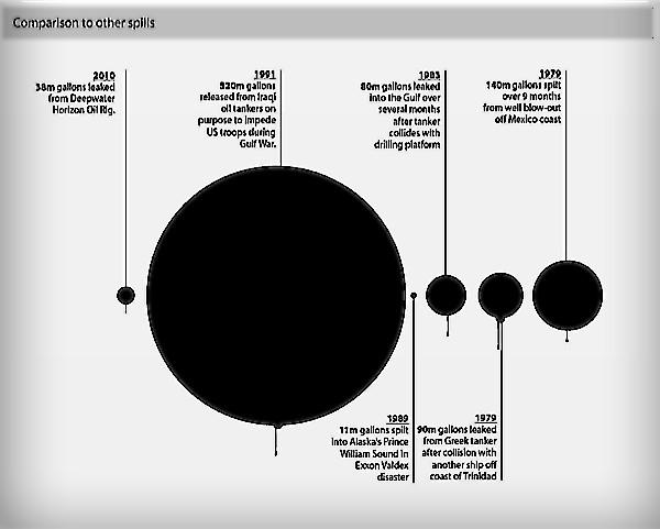 Oil spills: diameter vs. area