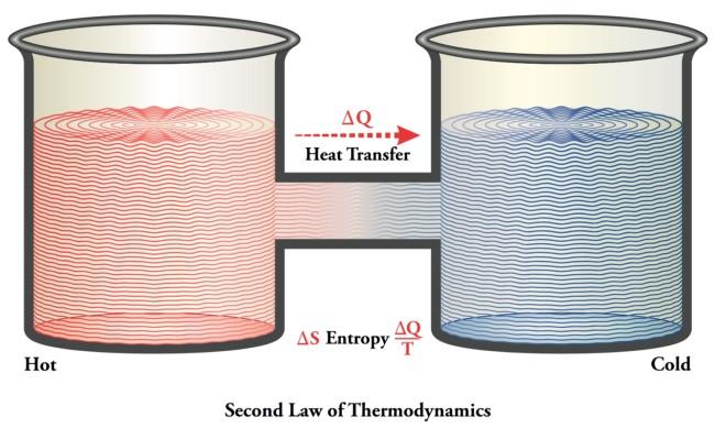 закон термодинамики - shutterstock