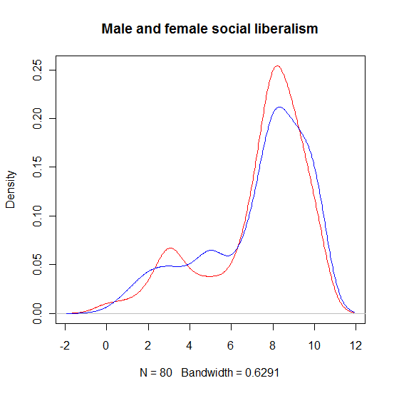 sex_sociallibline.png
