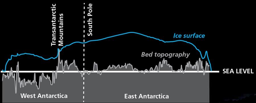 east vs west Antarctica - British Antarctic Survey