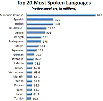 top-20-languages.png