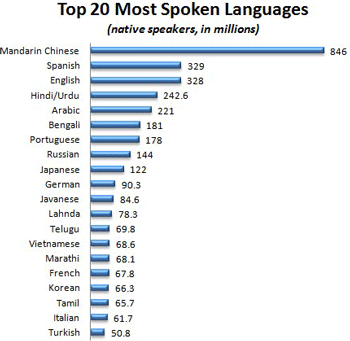 top-20-languages.png