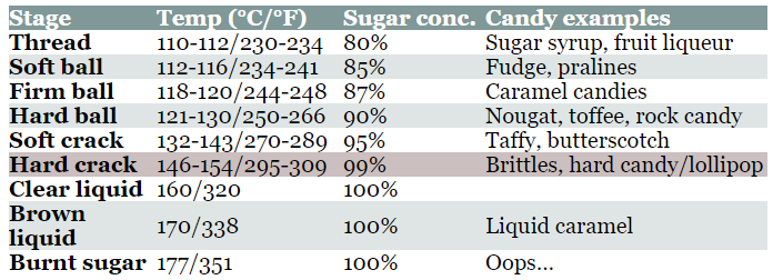 Sugar Chemistry Of Hard Candies Discover Magazine