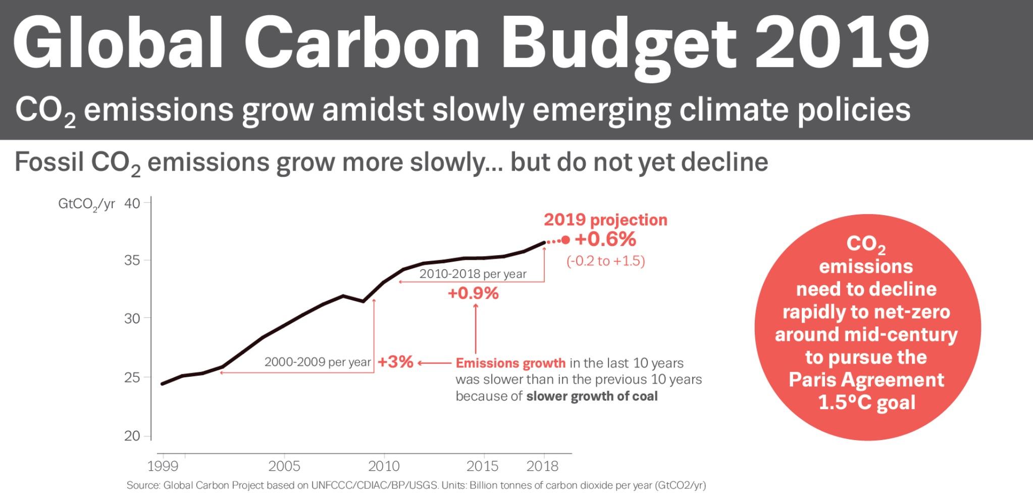 Emisiones mundiales de dióxido de carbono 2019