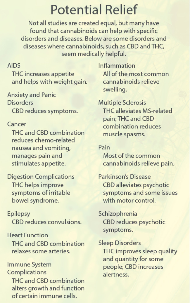 Marijuana-Relief