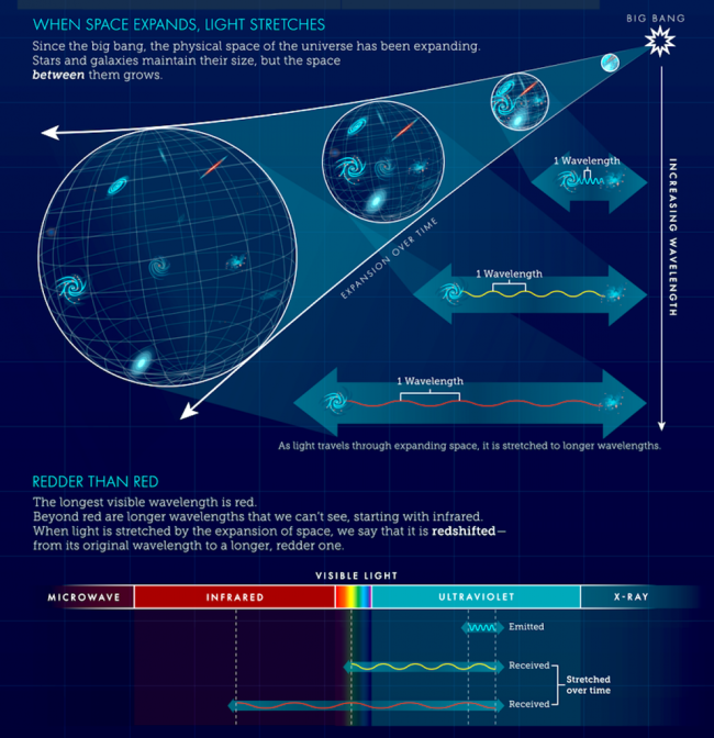 Cosmological Redshift infograph - NASA