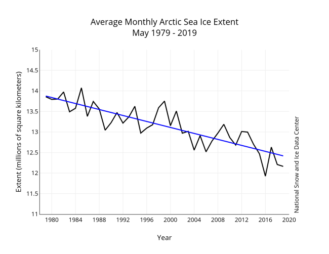 May Sea Ice Trend 1979-2019 - National Snow and Ice Data Center