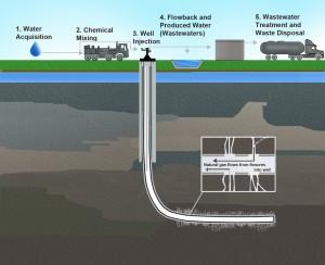 fracking-EPA-graphic-300x244.jpg