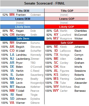 senate%20projections2008.png
