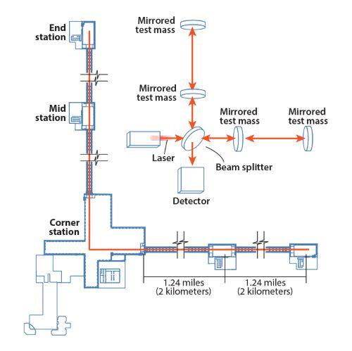 LIGOdiagram