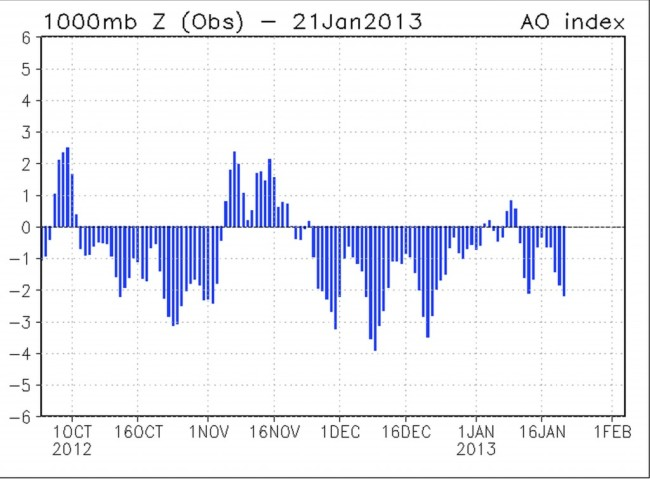 CPC-Monitoring-Data_-Daily-Arctic-Oscillation-Index-1024x755.jpeg