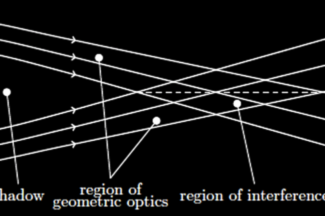 Schematic of the Solar Gravity Lens point, where the Sun's gravitational pull can bring a distant planet into clear focus. (Credit: Slava Turyshev)