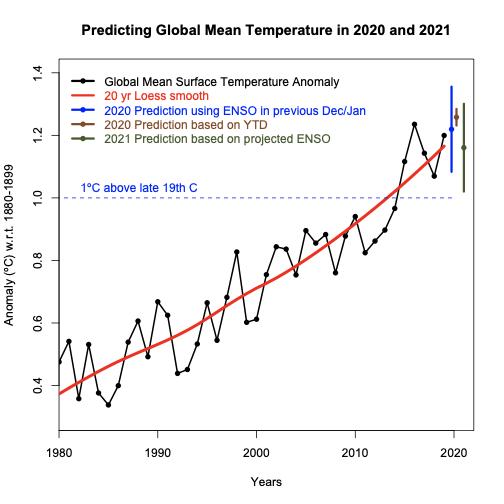 Global Mean Temperature Prediction